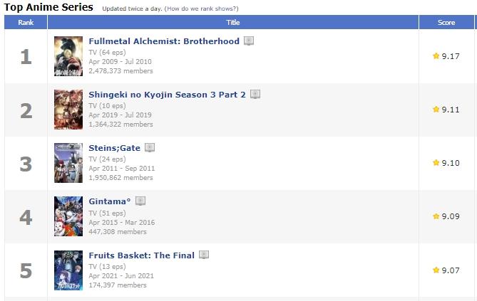 cats 3 - Fruits Basket: The Final se torna o quinto anime com maior nota no MyAnimeList.